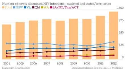 HIV Populations